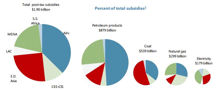 totala_subsidier