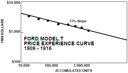 Experience_curve_example_Ford_Model_T