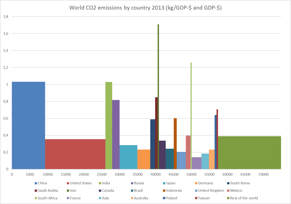 co2-gdp