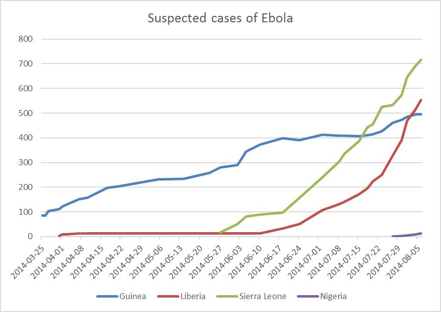ebola_progression
