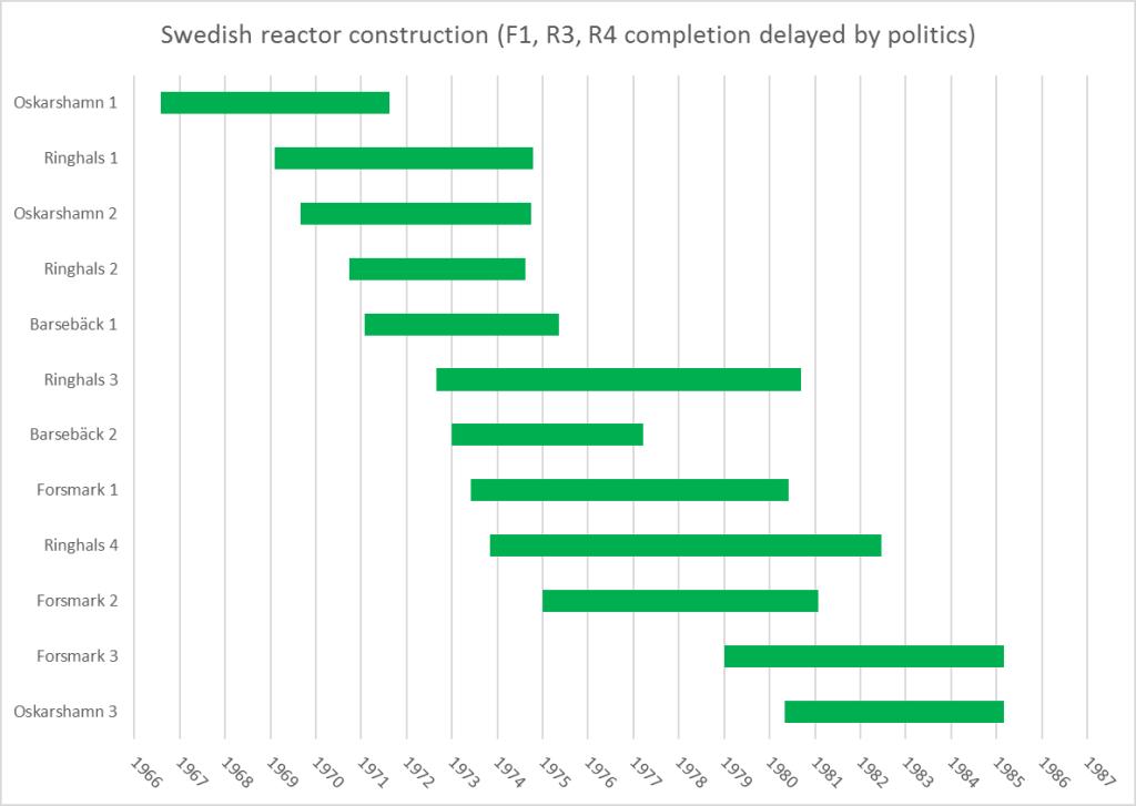 swedish-reactors