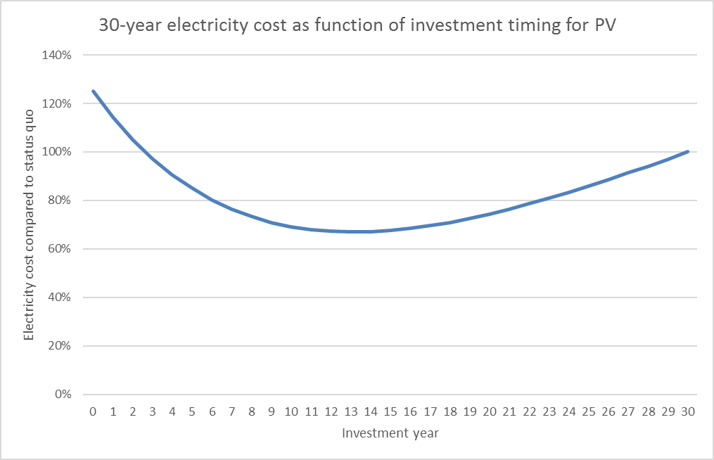 electricitycost