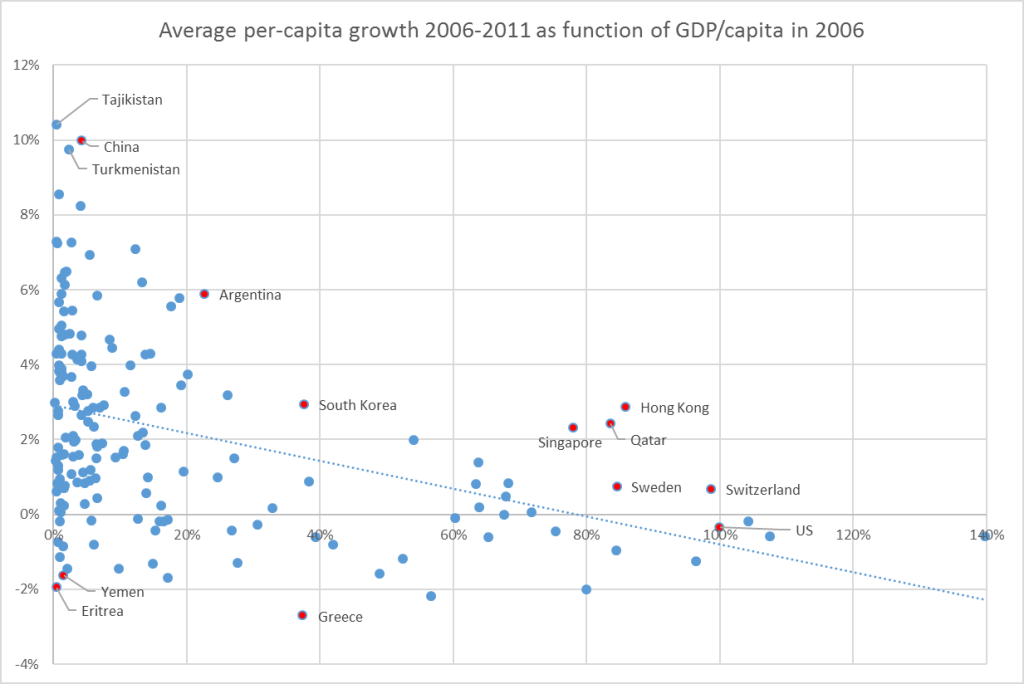 growth-gdp
