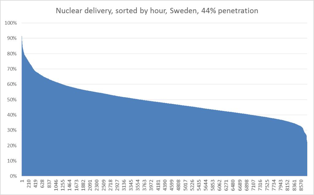 nuclear profile
