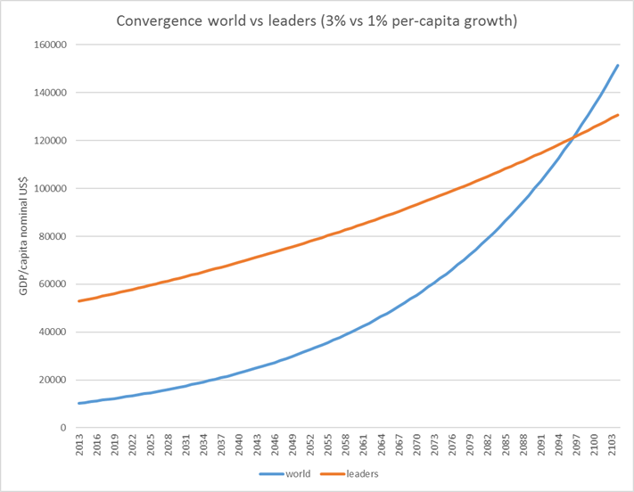 world-growth-sim