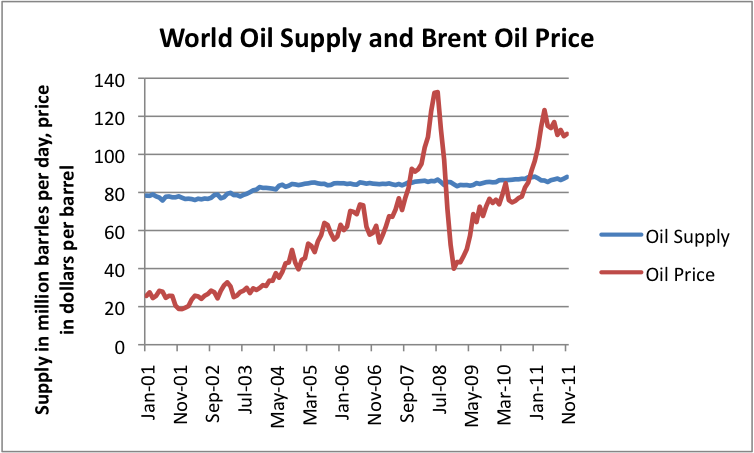 world-oil-supply-and-brent-oil-price