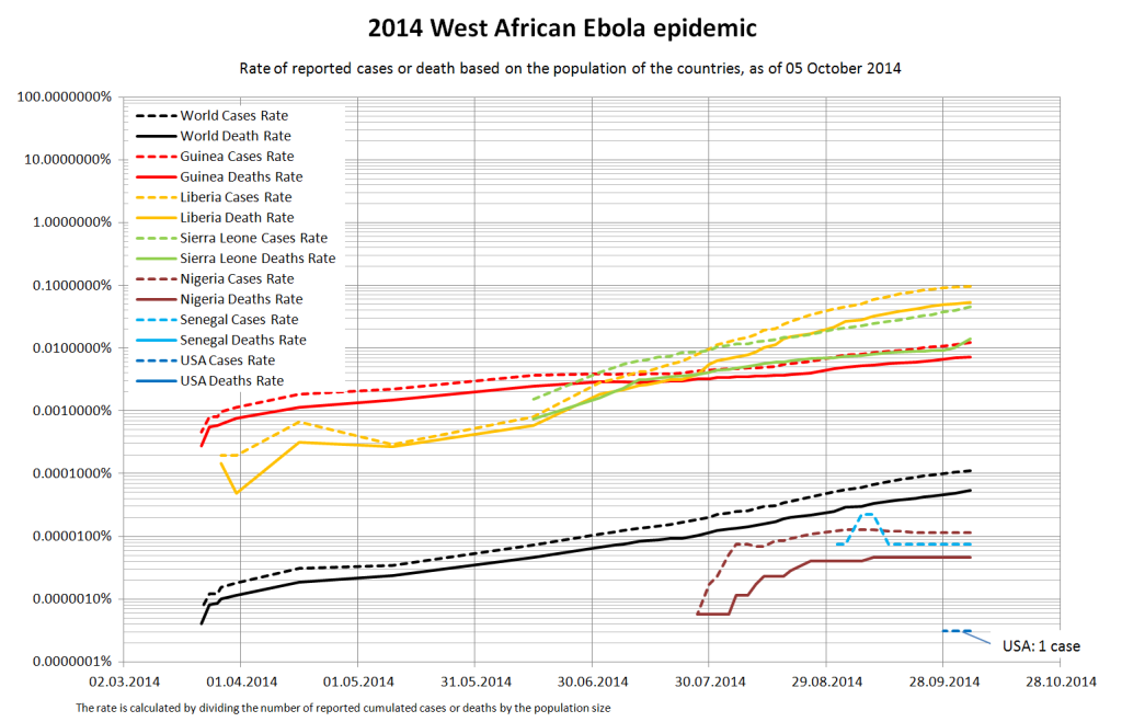 West_Africa_Ebola_2014_case_and_death_rate_by_country_as_of_september_23rd_logharithmic_scale