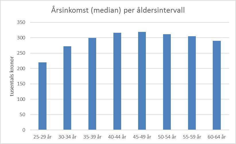 arsinkomst_per_alder