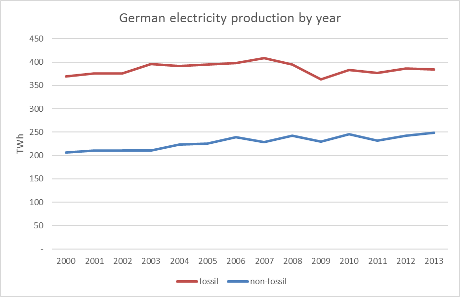 german-electricity