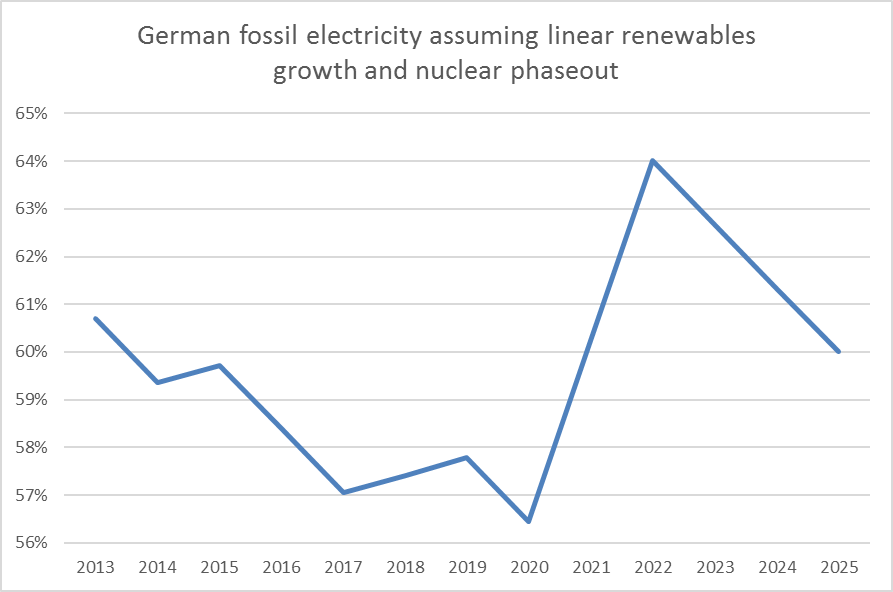 german-fossil-power