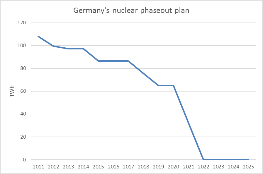 germany-nuclear-phaseout
