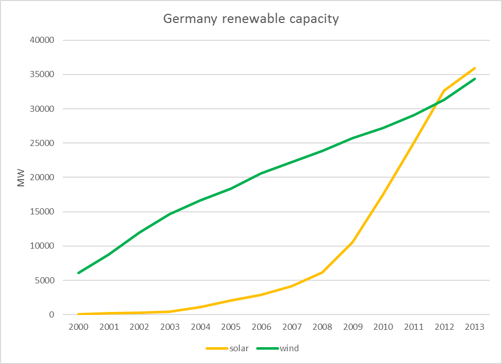 germany-wind-solar