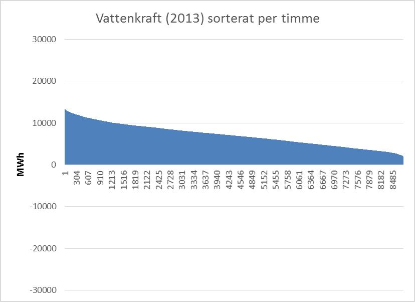 vattenkraft-2013