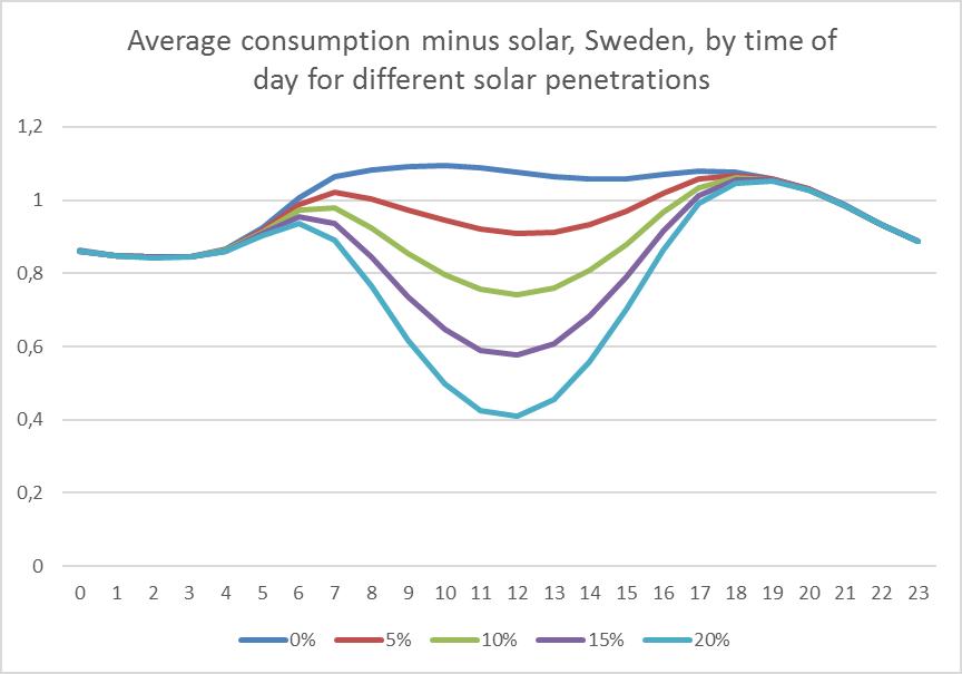 average-solar