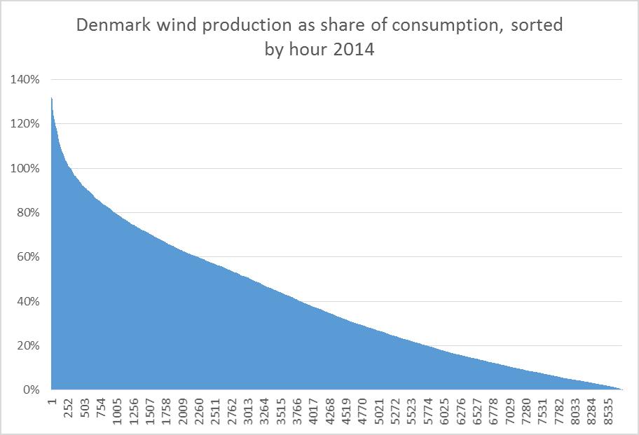 denmark-wind-2014