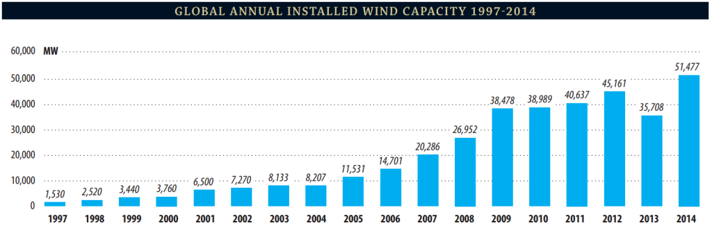 annual_installed_wind