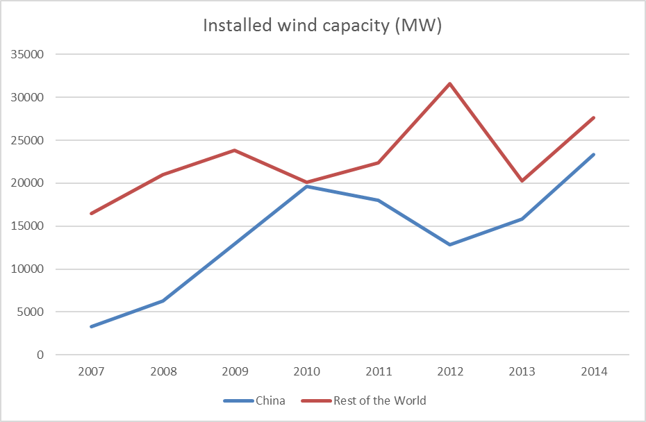 china-vs-world-wind