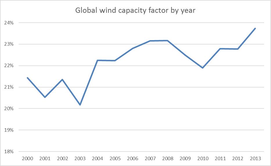 global-wind-cf