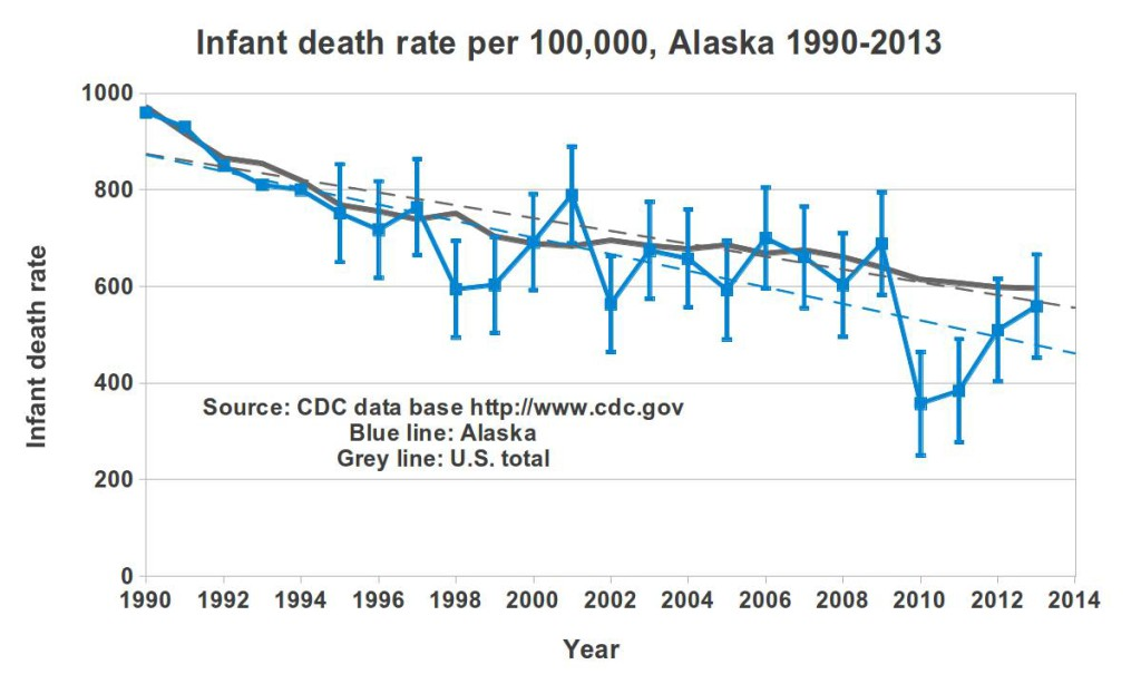 infant-mortality-alaska