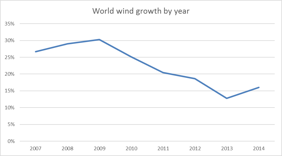 wind-growth-2015