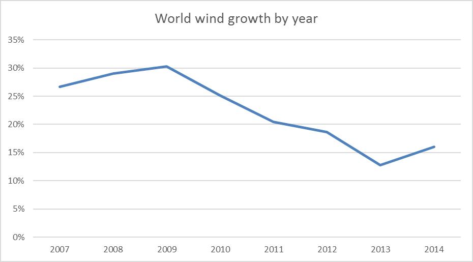 wind-growth-2015