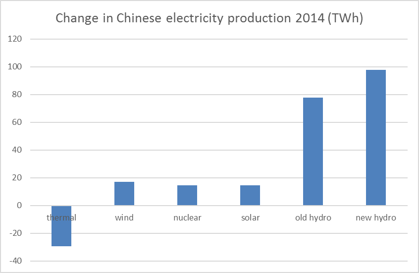 chinese_electricity_change_2014