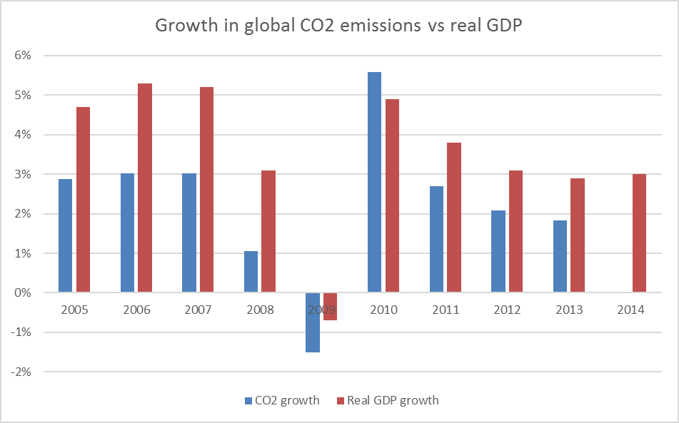 co2vsgdp_growth