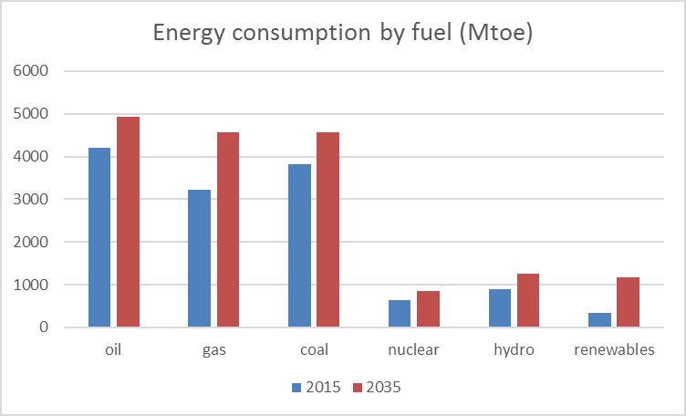 energy_2015_2035