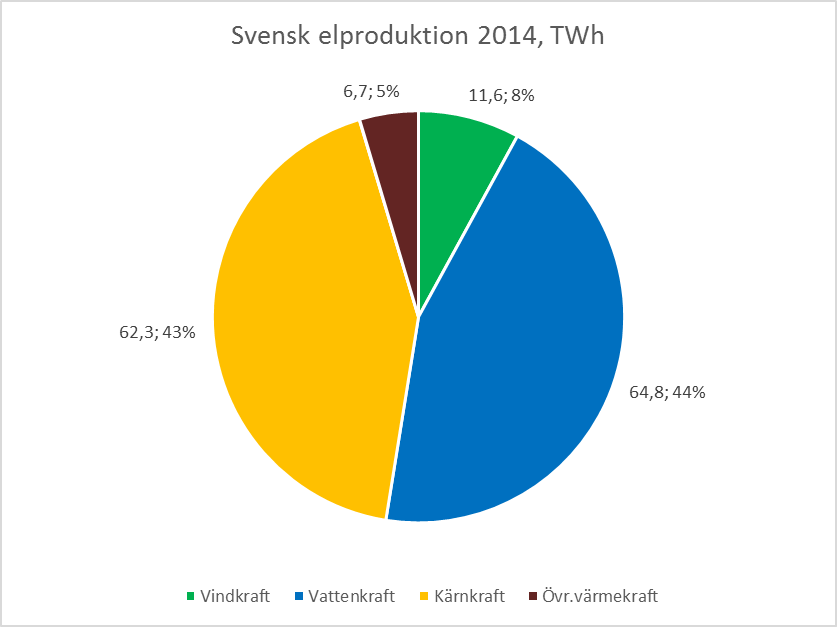 sweden-electricity-by-source