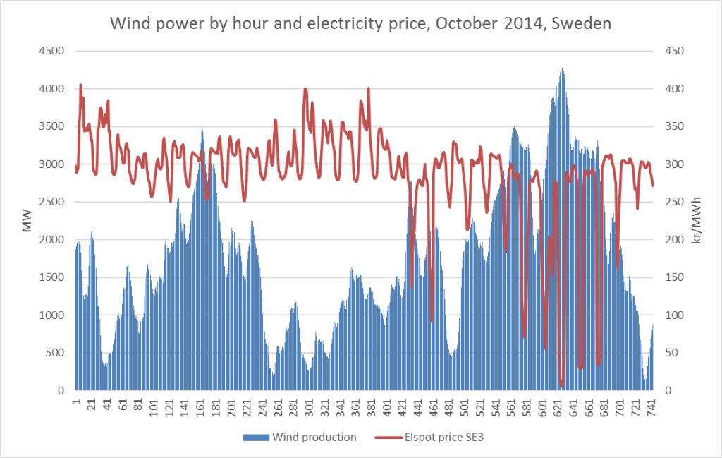 wind-and-price-oct2014
