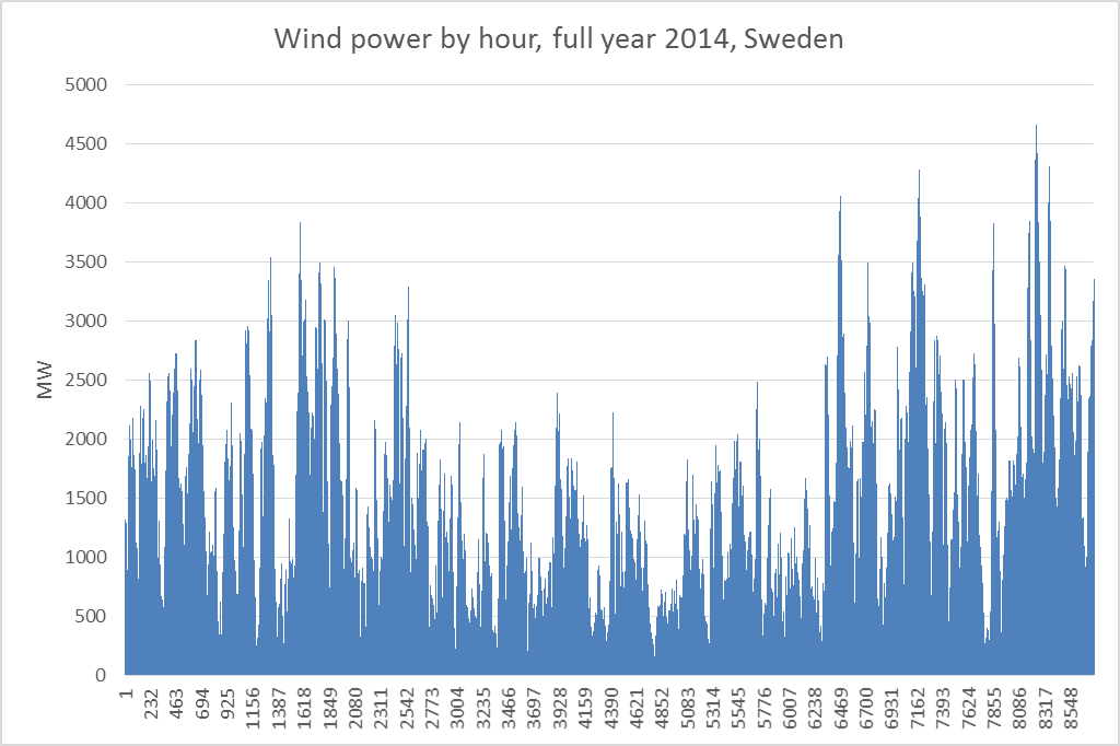 wind-by-hour-2014