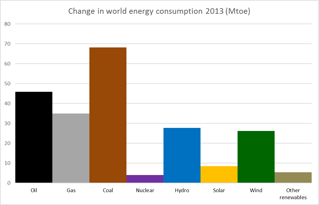 world_energy_increase_2013
