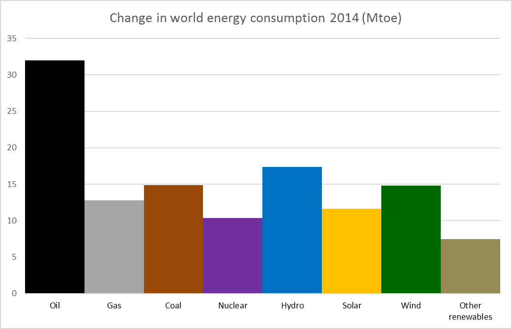 world_energy_increase_2014