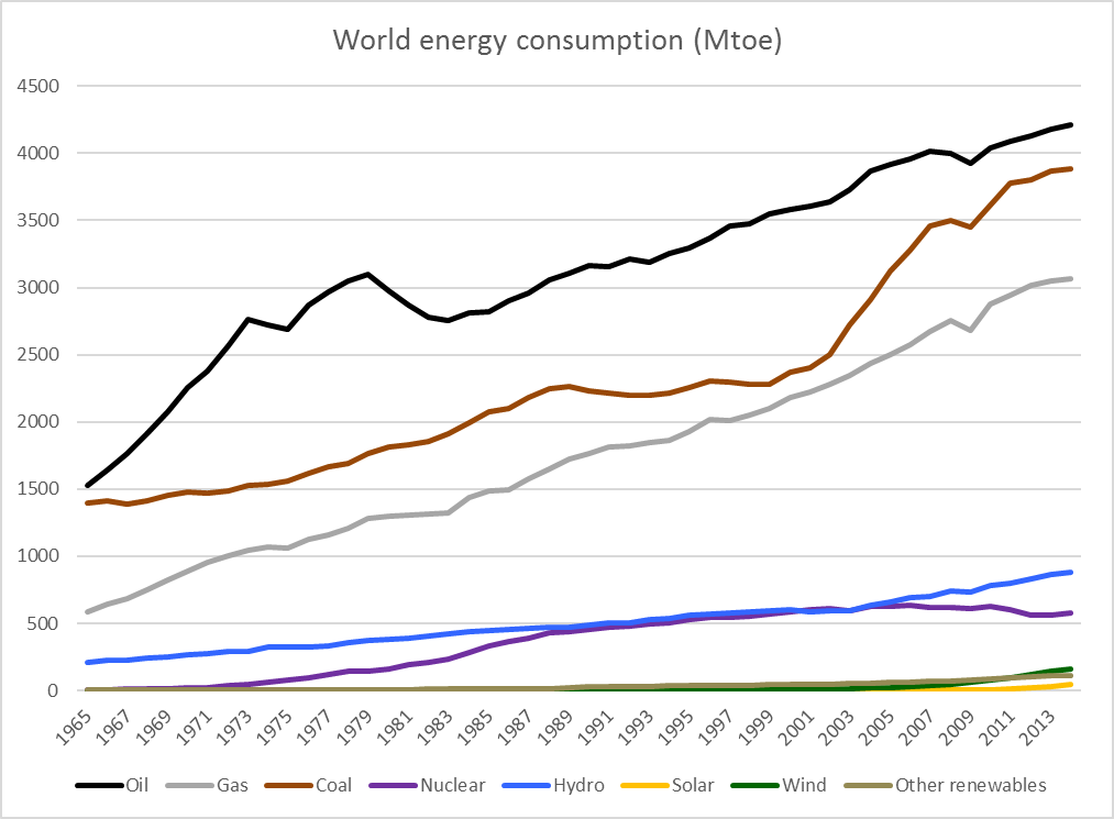 world_energy_series_curves_2014