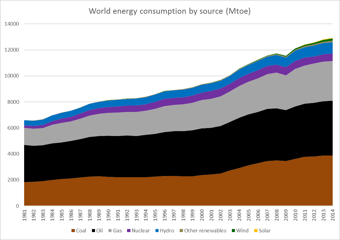 world_energy_series_stacked_area_2014