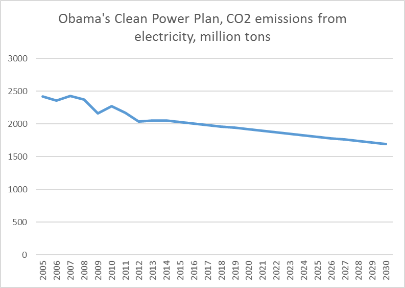 ObamaCleanPower