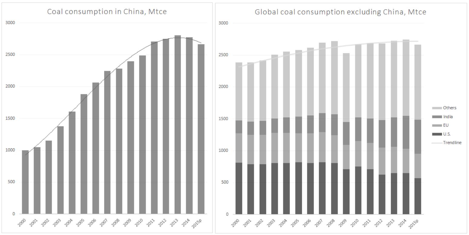 Coal_China_vs_World