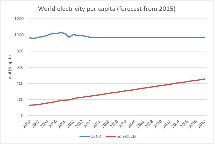 electricity-per-capita-2040