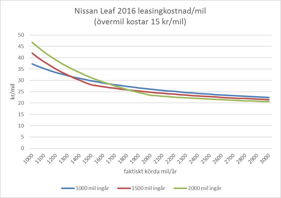 leaf_per_mil_2016