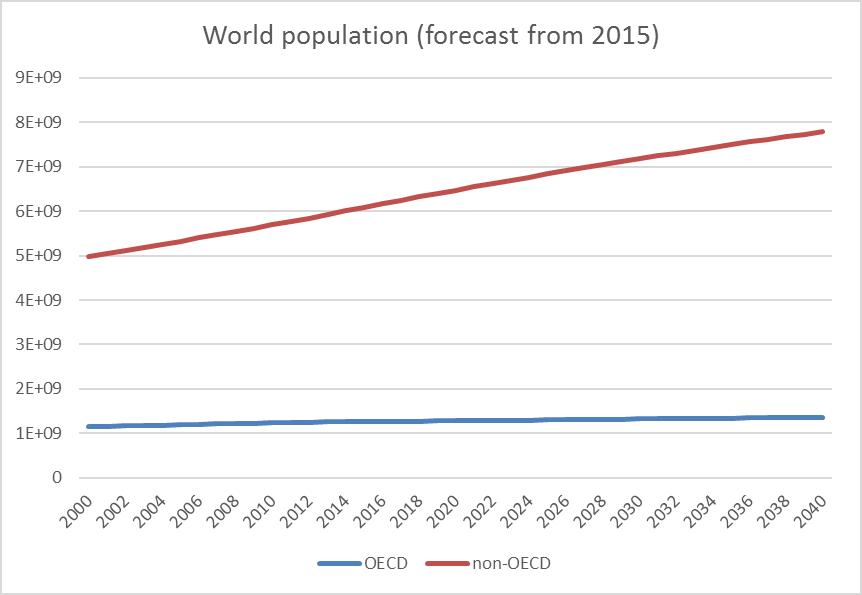 population-2040