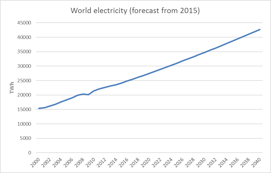 total-electricity-2040