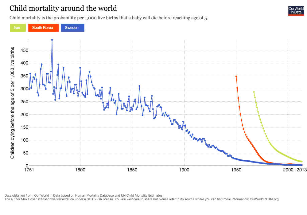 child_mortality