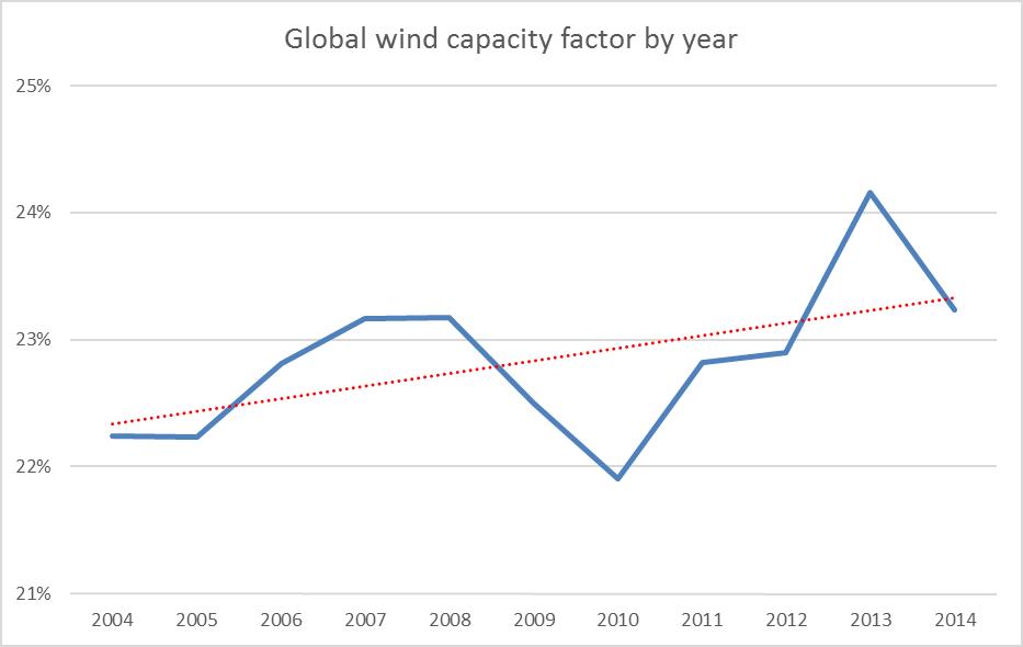 wind-cf