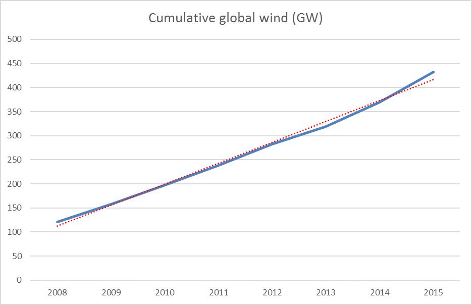 wind-linear