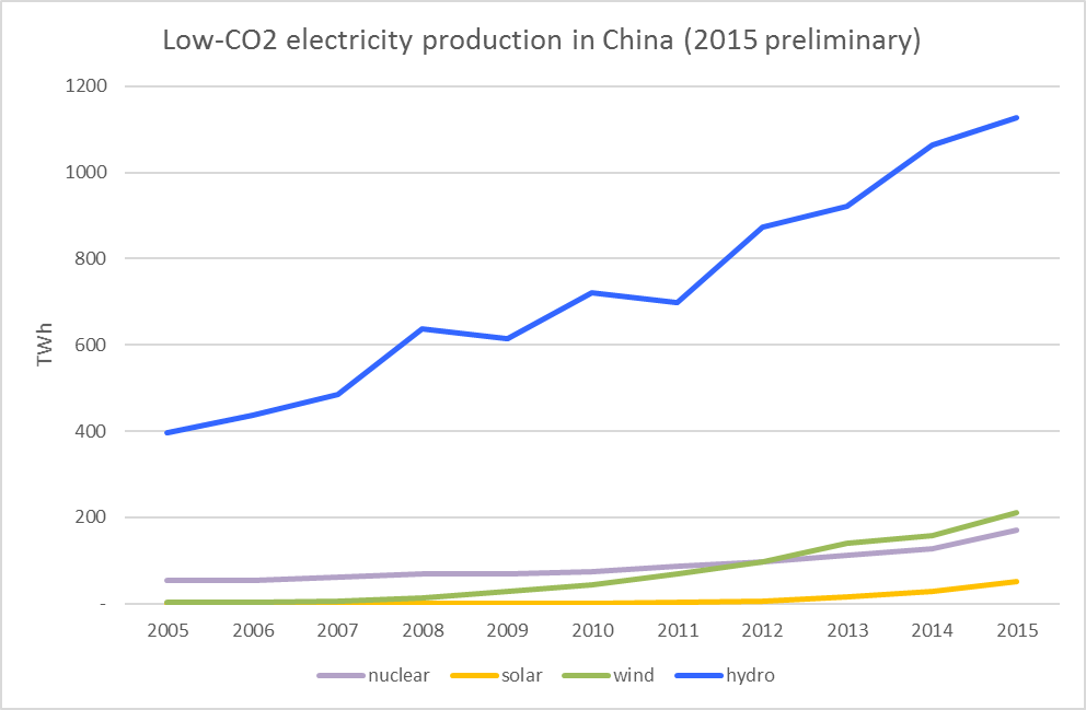 china-low-CO2