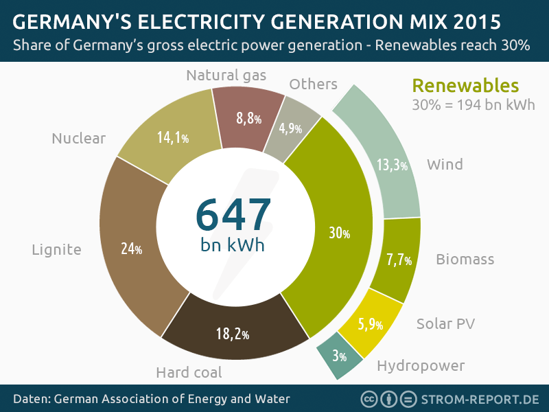 germany-electricity-generation-2015