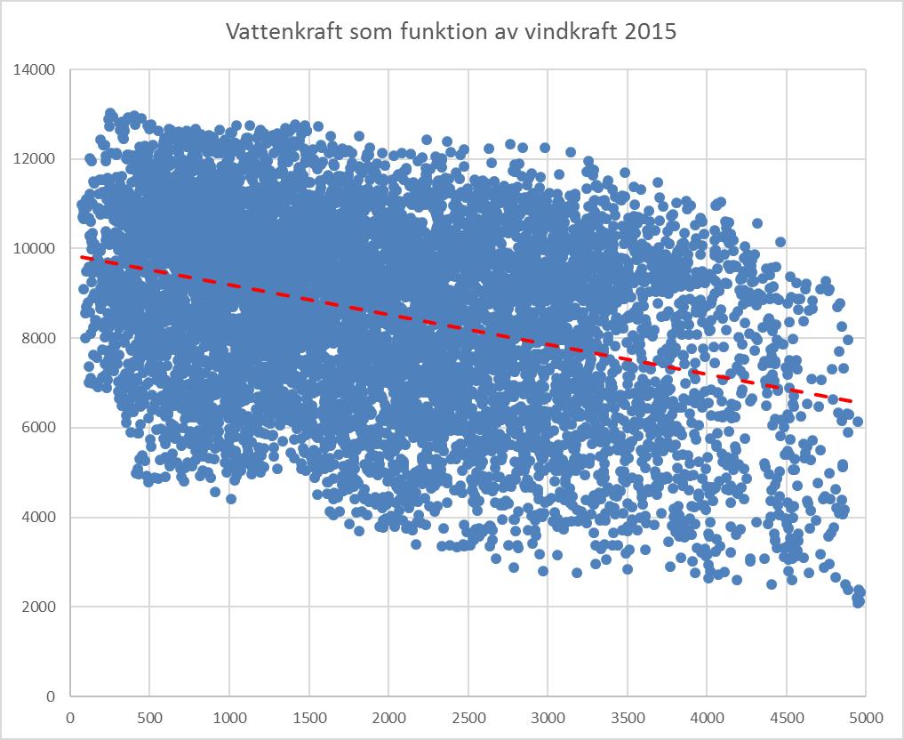 vatten-vind-2015