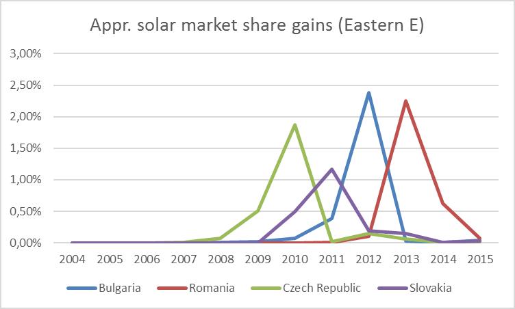 e-europe-solar