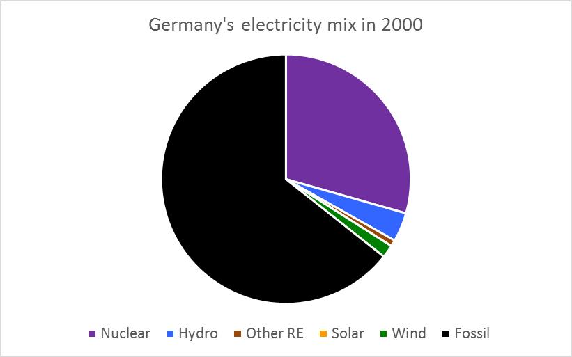 germany-shares-2000