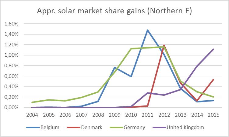 n-europe-solar